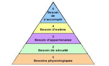 estime de soi- pyramide de Maslow