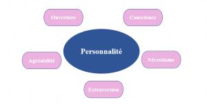 trouver sa personnalité